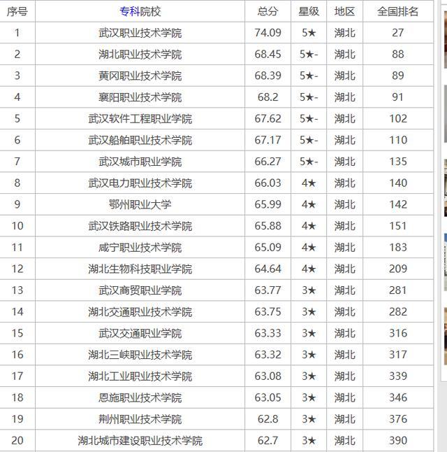 武汉职业技术学院专业排名(武汉职业技术学院在全国专科排名)